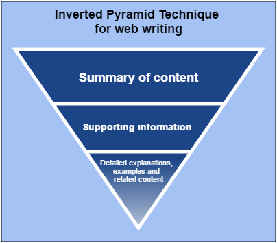 The inverted pyramid technique for web writing